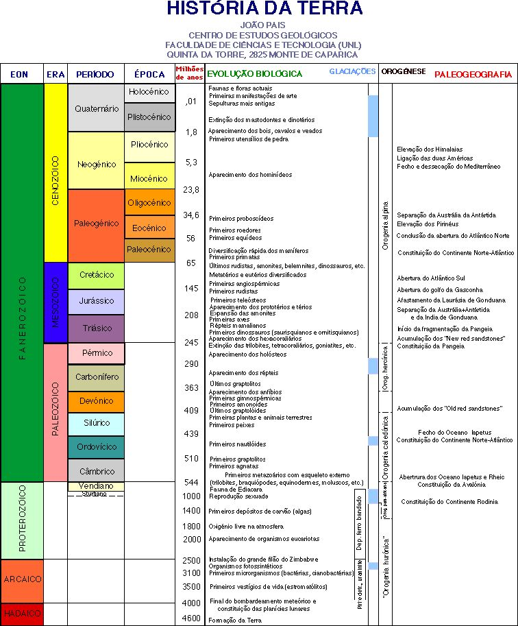 How is the geologic column used in relative dating 7
