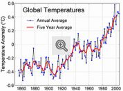 Ilustração sobre Aquecimento Global: Gráfico de temperatura