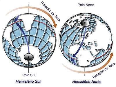Terraplanismo, um assunto para quem pode perder tempo Coriolis-force